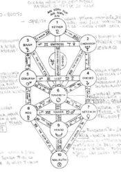 Albero della Vita con appunti: Logo de L'Albero di Sedna